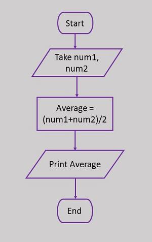 Ejemplos de diagramas de bloques