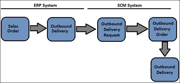 SAP EWM - прямой процесс отпуска материала - CoderLessons.com