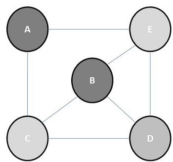 Графовый алгоритм - CoderLessons.com