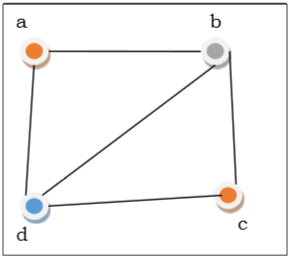 Дискретная математика - больше на графиках - CoderLessons.com