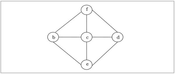 Дискретная математика - связующие деревья - CoderLessons.com