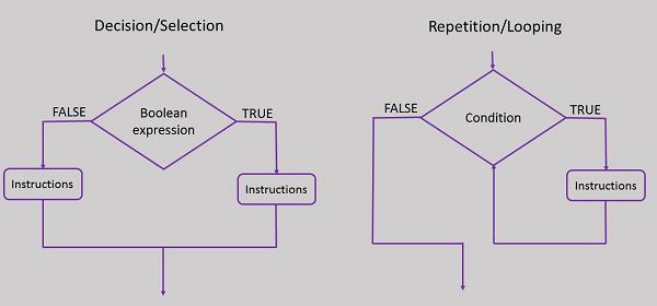 Estructuras de control de contorno