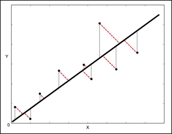 Ортогональное расстояние линейная регрессия