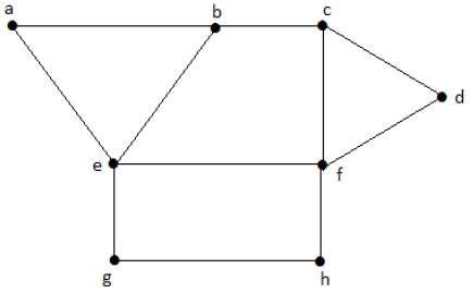 Теория графов - раскраска - CoderLessons.com