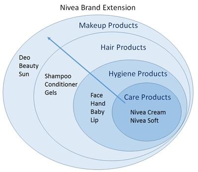 Систематическое расширение бренда
