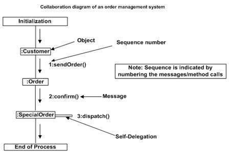 UML - Диаграммы взаимодействия - CoderLessons.com